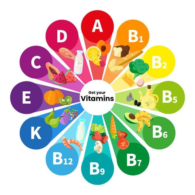 Numele vitaminelor